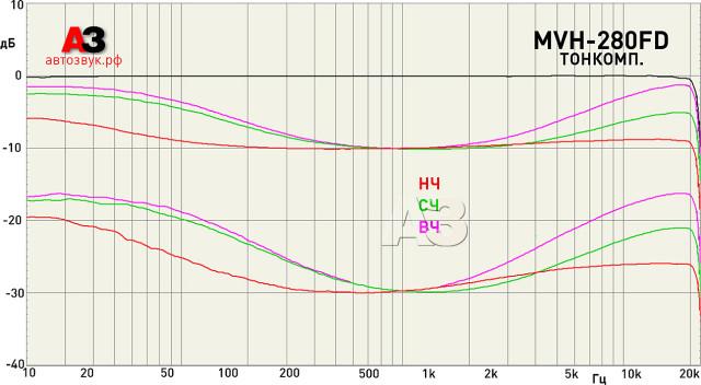 Pioneer MVH-280FD loudness